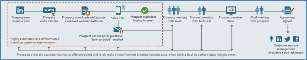 flowchart for customer journeys