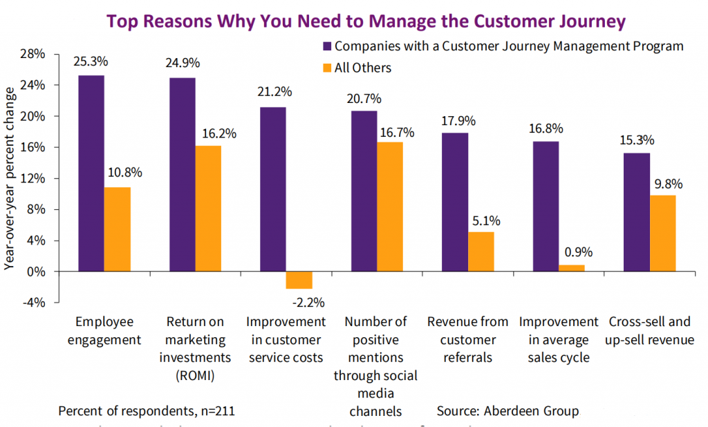 graph showing reasons to manage customer journey
