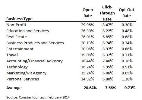 Open Rate Email List Marketing