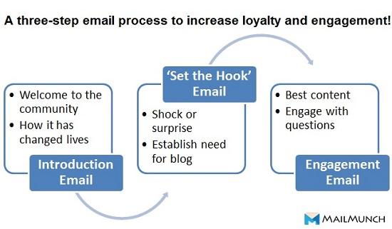 MailChimp Automation Process