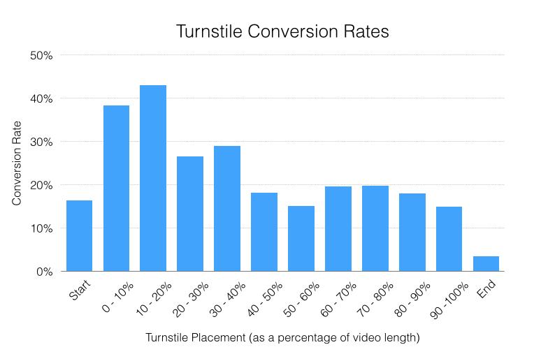 Turnstile Conversion Rates