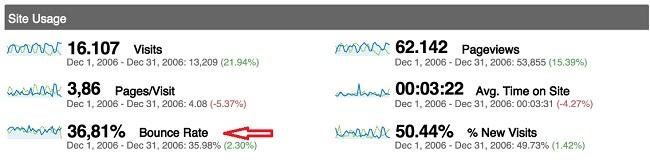 google analytics reduce bounce rate