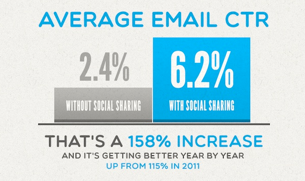 Average Email CTR