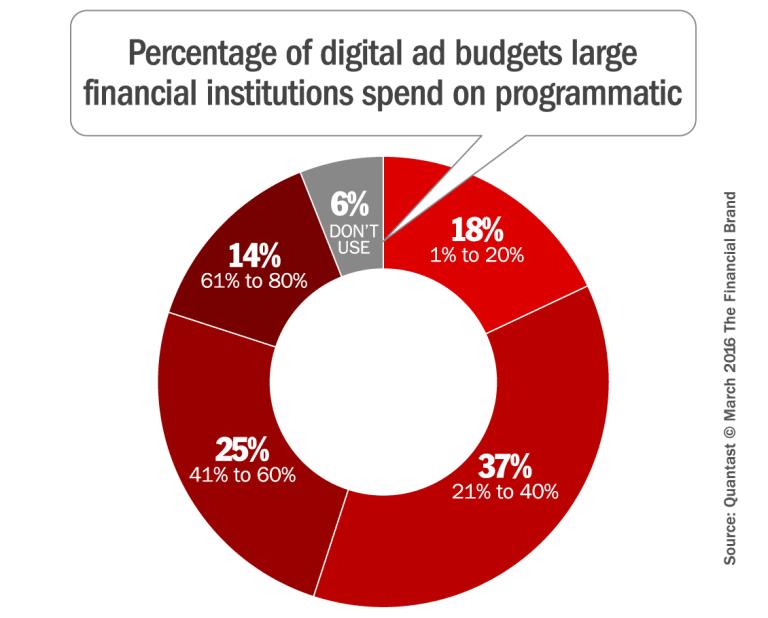 programmatic ad budgets