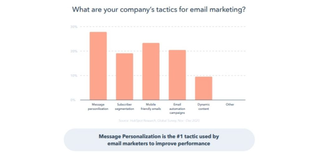 HubSpot's State of Marketing Report