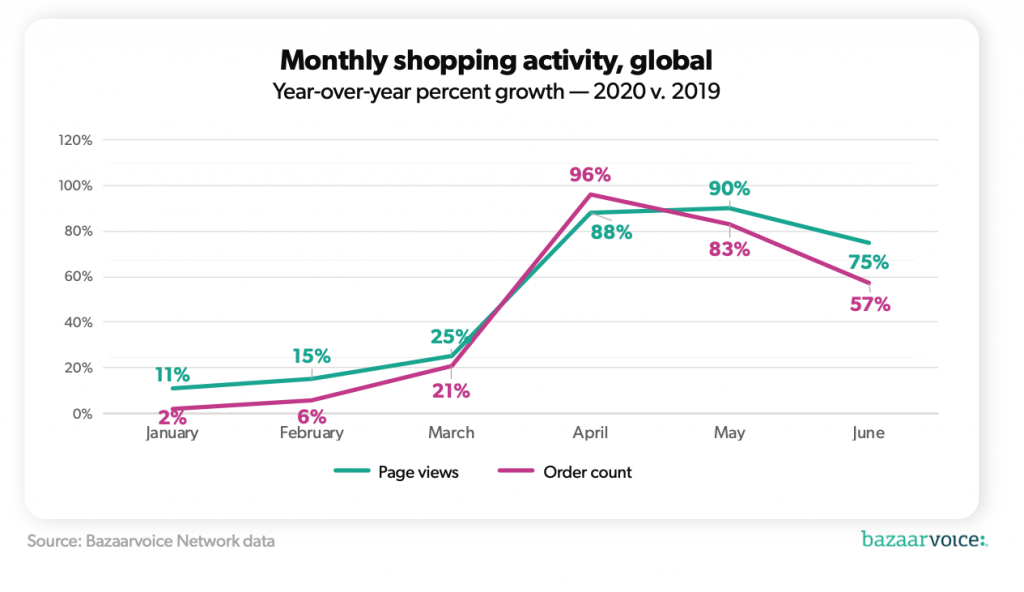 monthy shopping activity line graph