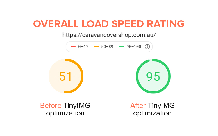 loading speed stats