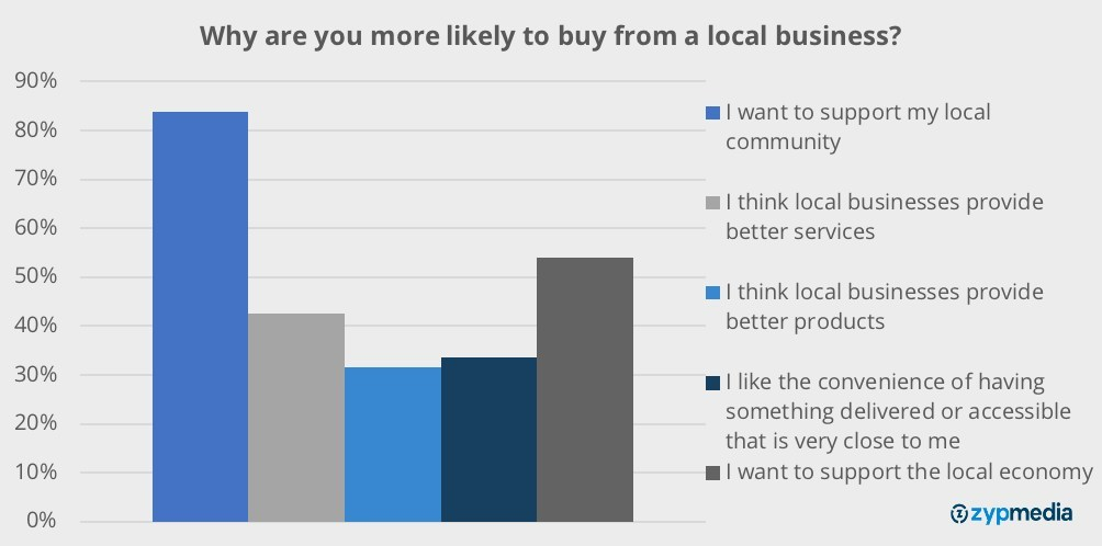 bar graph showing reasons for buying from local businesses