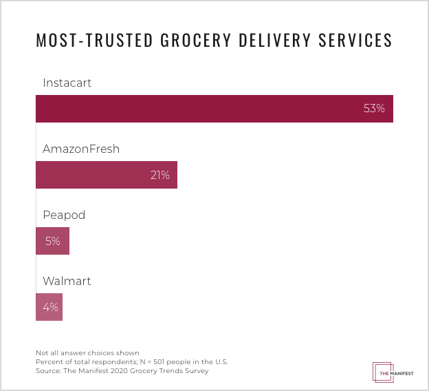 graph depicting trust in grocery services by percentage