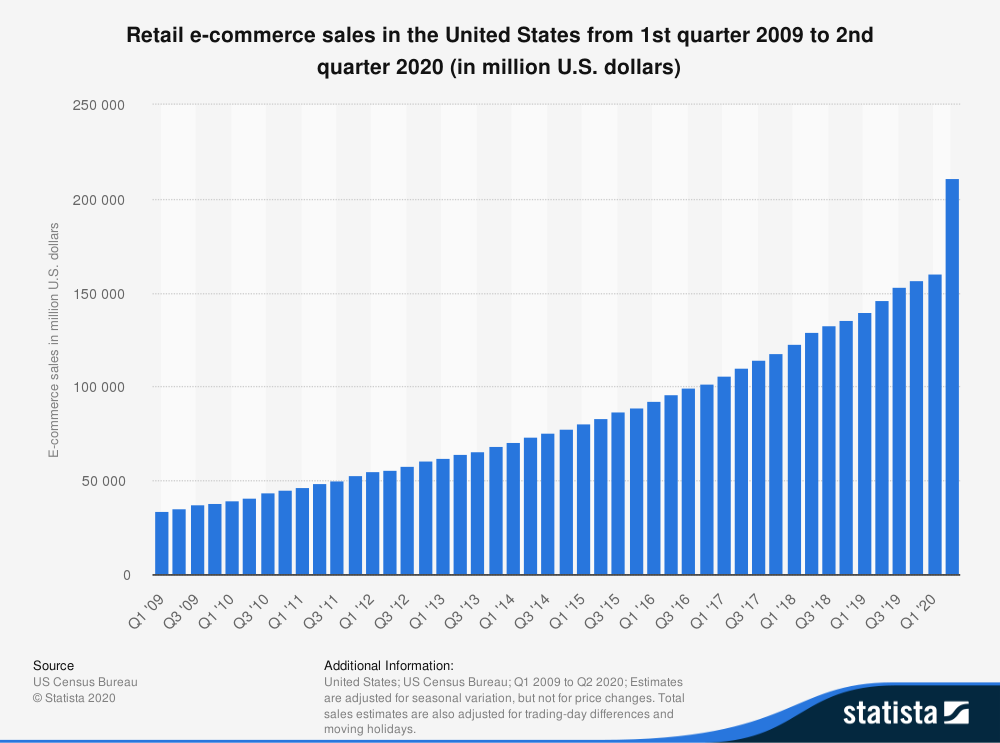 graph showing retail sales from 2009 to 2020