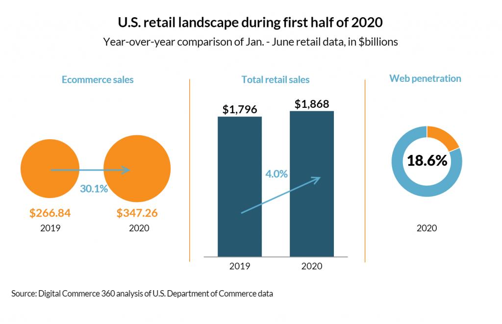 u.s retail landscape during first half of 2020