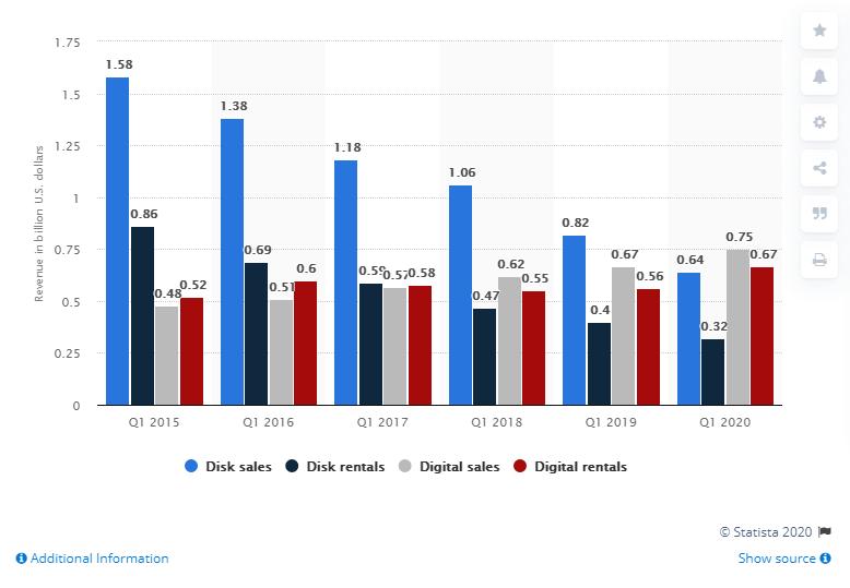 online rental revenue by year