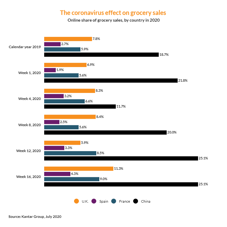 corona virus effect on grocery sales by country
