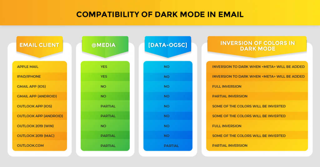 table showing. compatibility of dark mode in email