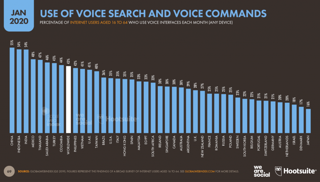 graph showing use of voice search