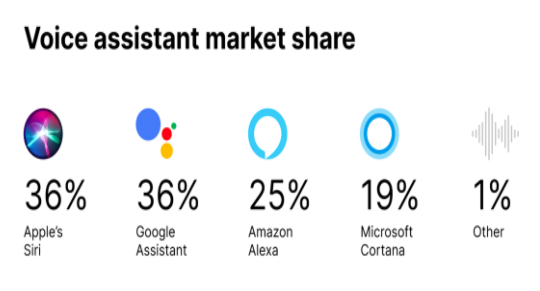 graph depicting voice assistants by market share