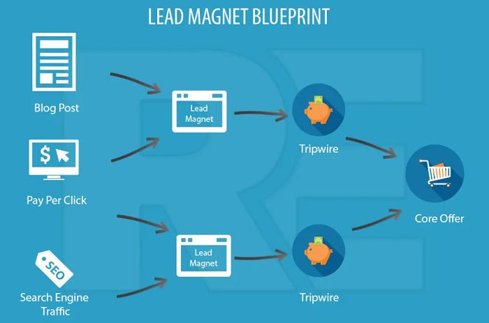 lead magnet blueprint flow