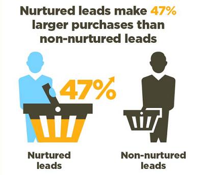 lead nurture comparison