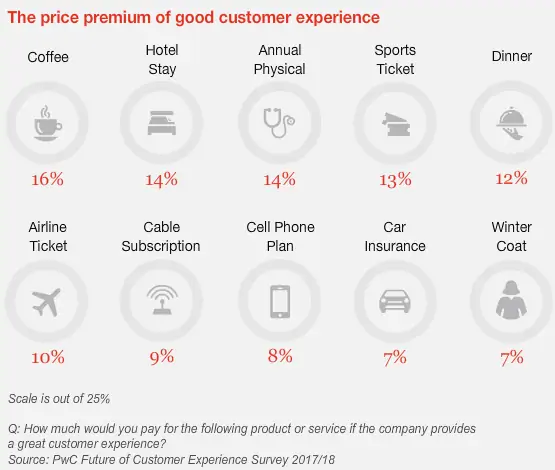 graph on price of good customer experience