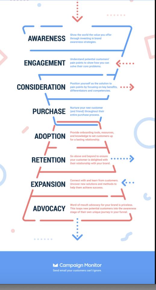 detailed sales funnel flow