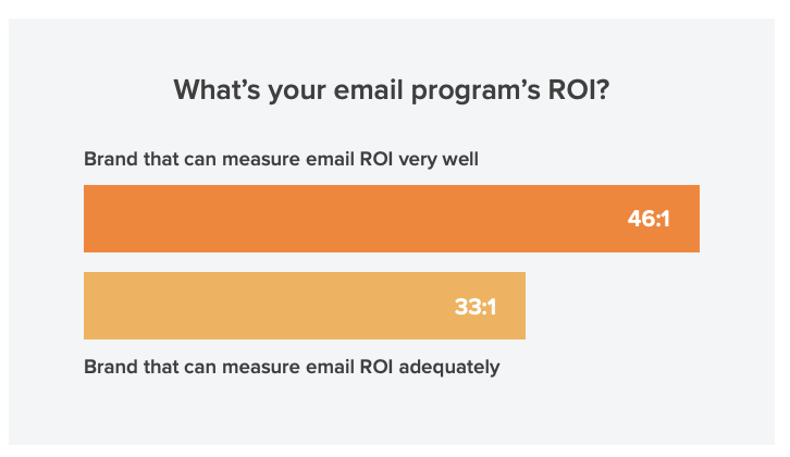 email roi graph