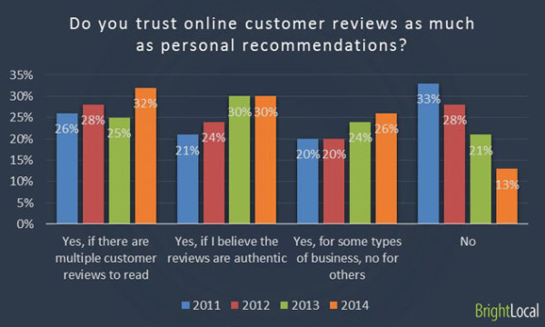 customer review bar graph