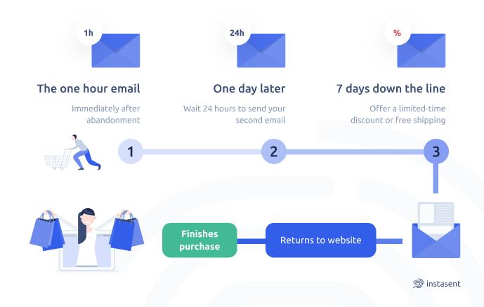 email flow diagram