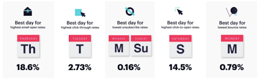 Graphic showing the best days to post