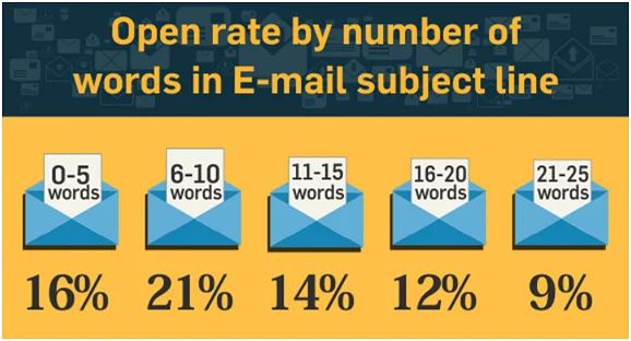 Graphic showing the effect of number of words in subject line to the open rates