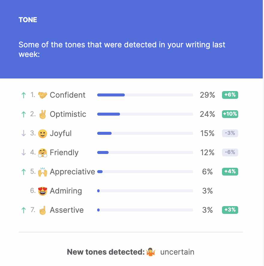 email from Grammarly with emojis