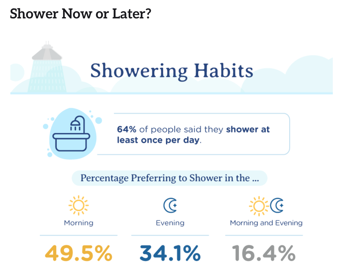 infographic for showering habits