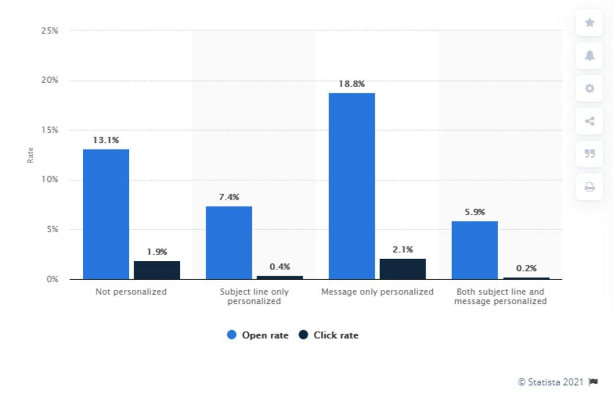 study in 2016 focusing on open and click rates