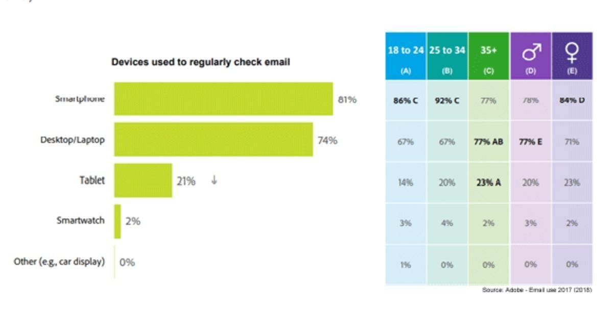 email device usage statistics