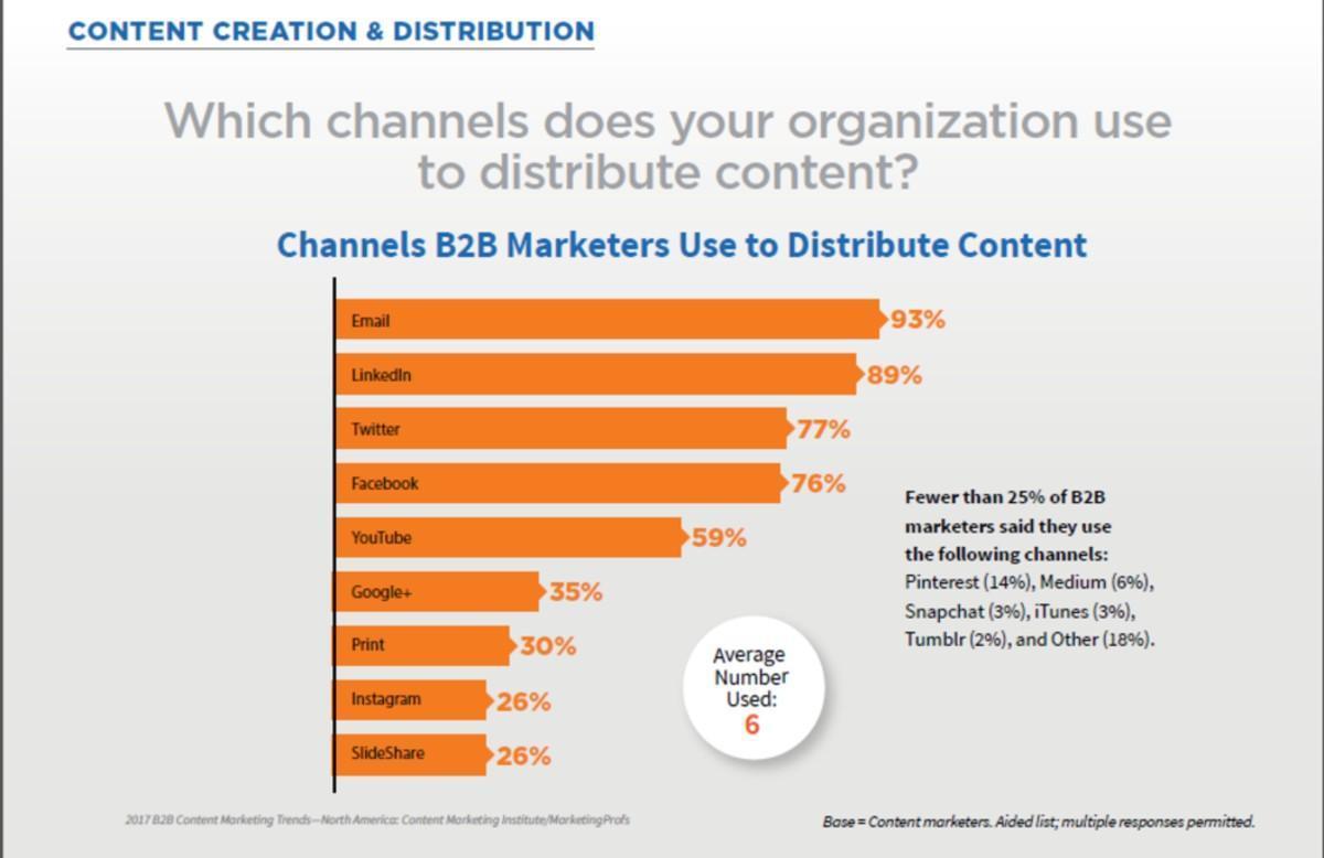 content distribution bar graph