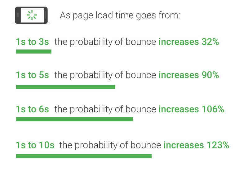 load time bounce probabilities chart