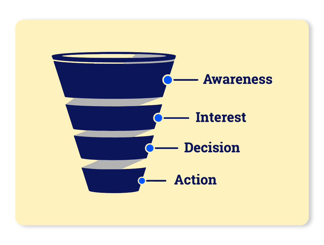 Funnel depicting stages of a sales funnel
