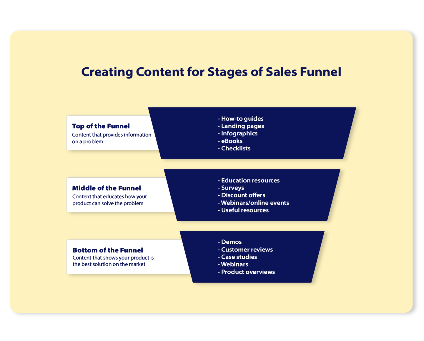 Funnel describing content for each stage of the sales funnel