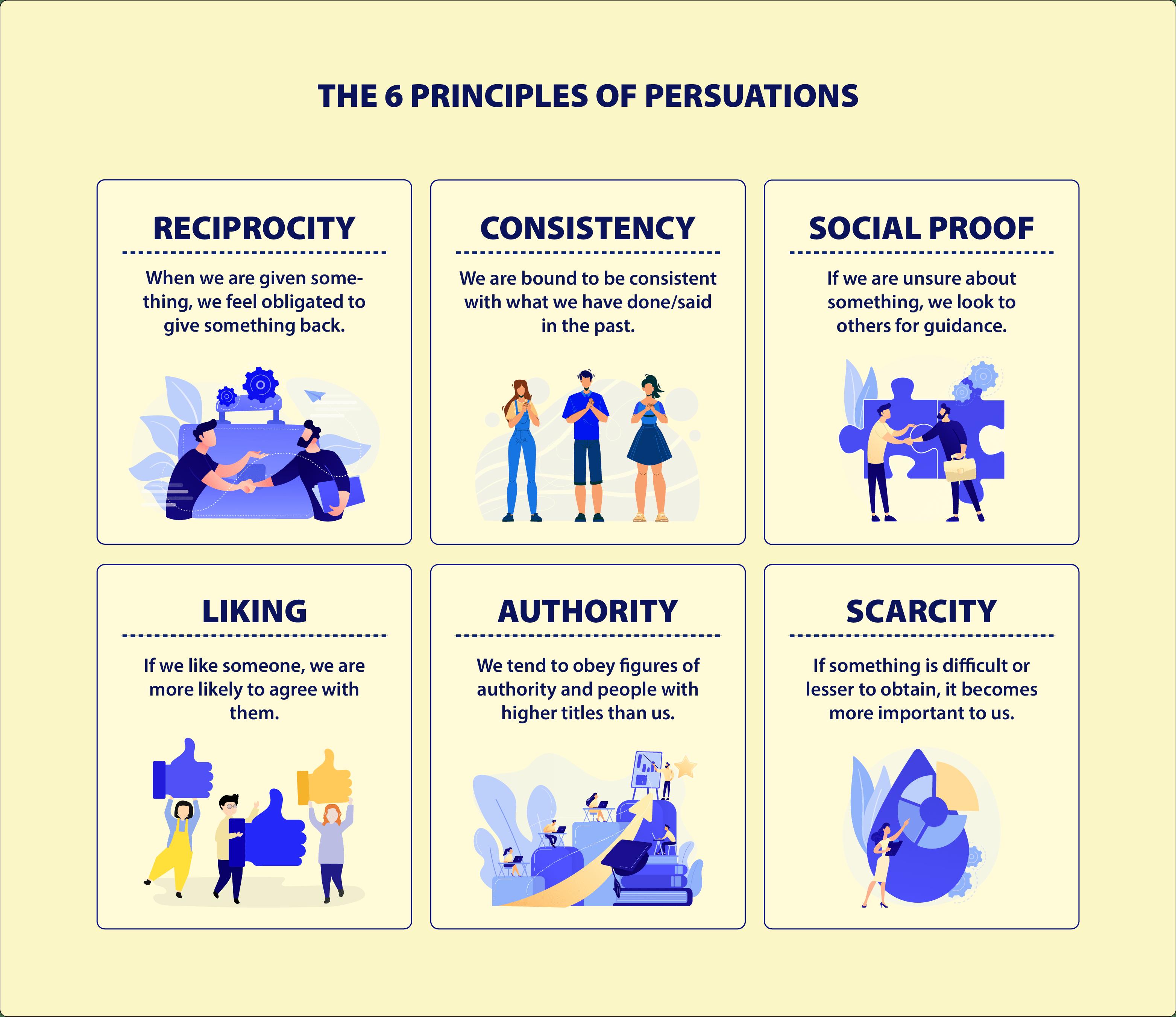 Image describing the six principles of persuasions