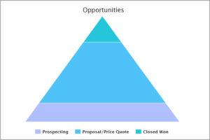 skuid pyramid graph