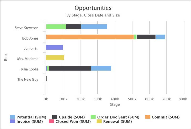 skuid bar chart