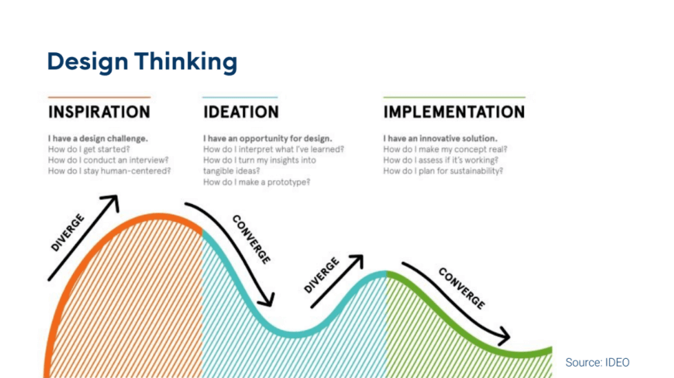 An overview showing the three phases of design thinking: inspiration, ideation, and implementation, along with the flow from divergent thinking to convergent thinking.