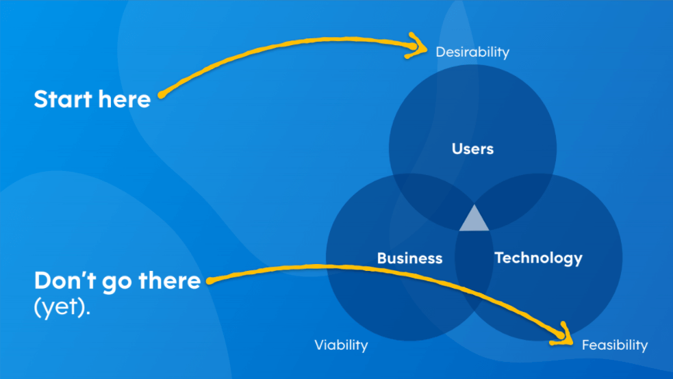 A chart showing the overlap among  user desirability, business viability, and technology feasibility, all key considerations in app development. Always start with user desirability.