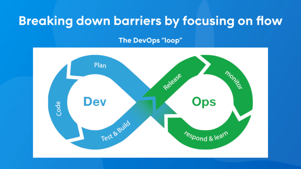 A chart showing the continuous DevOps loop: plan, code, test and build, release, monitor, respond and learn