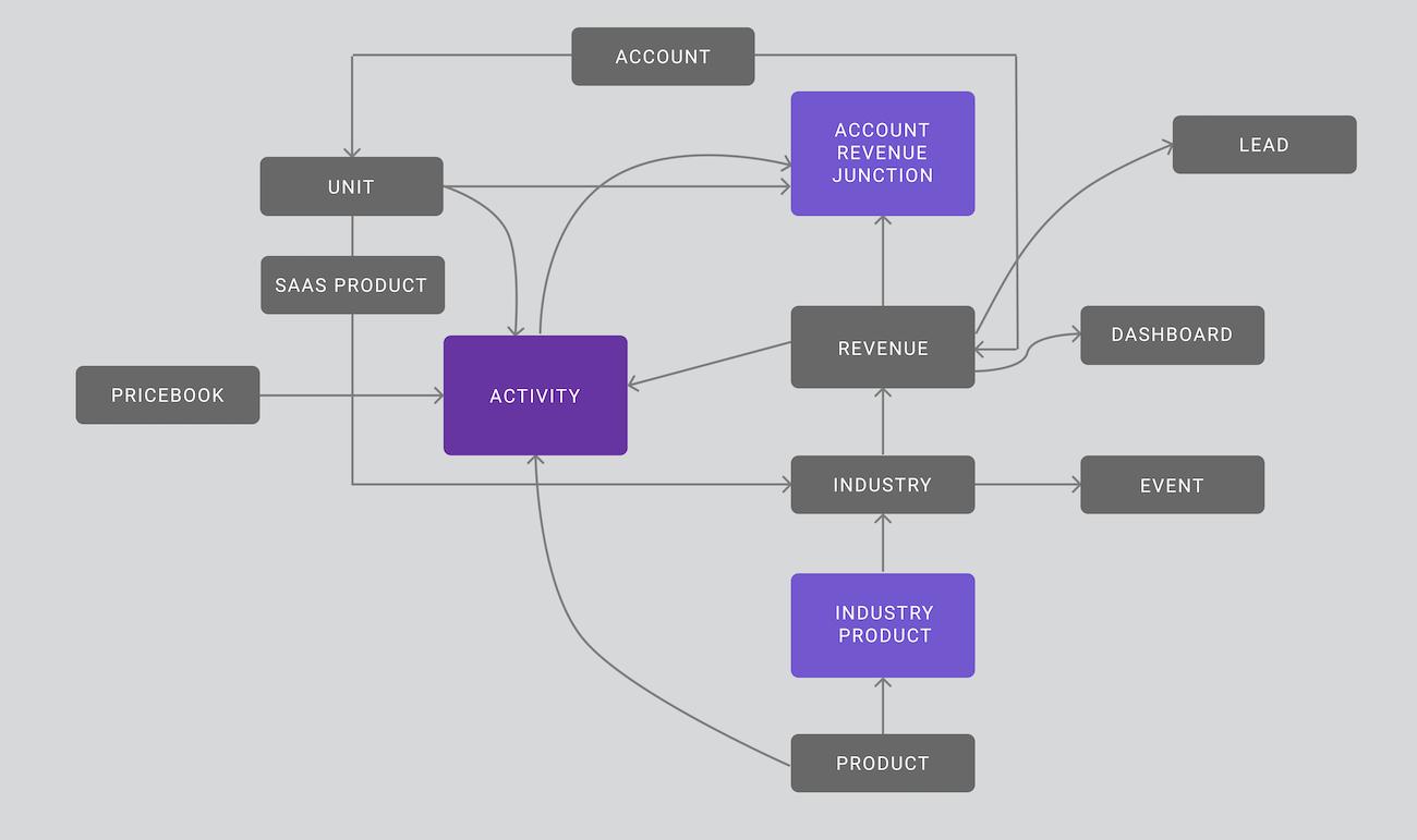 A diagram of a complex data model