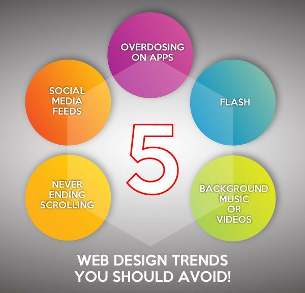 5 Web Design Trends You Should Avoid!