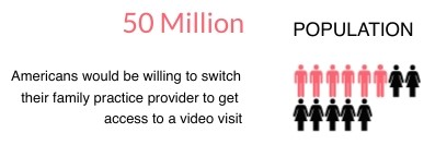 50 Million Americans would be willing to switch to telehealth apps