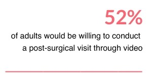 52% adults would be willing to conduct post-surgical consultation via telehealth video apps