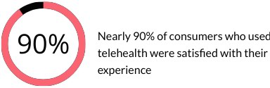90% consumers were satisfied with telehealth experience