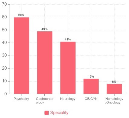 telehealth usage statistics by specialty