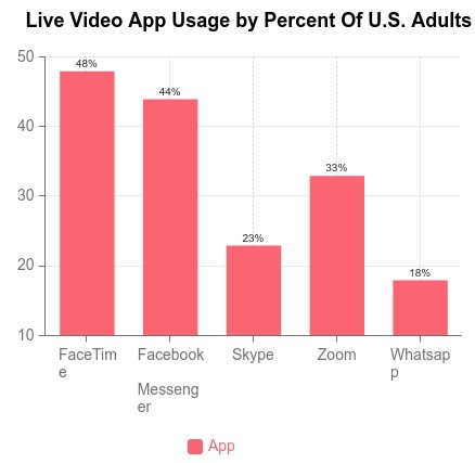 Telehealth Live Video App Usage statistics of US adults